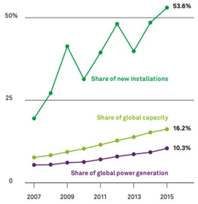 Aumento de Energias Renováveis