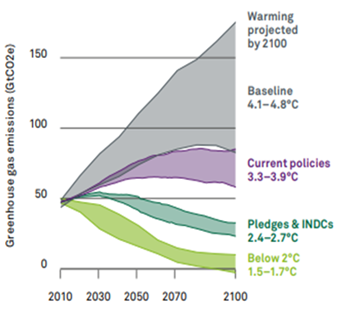Aumento das Temperaturas Globais