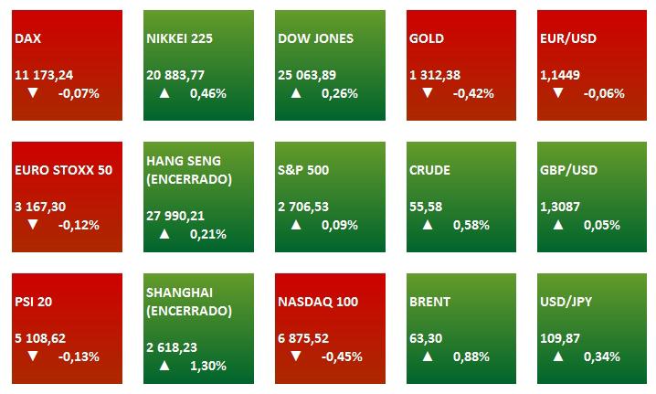 dbf58d8634b27 Os mercados europeus abriram em leve queda no dia que a Alphabet apresenta  os seus resultados