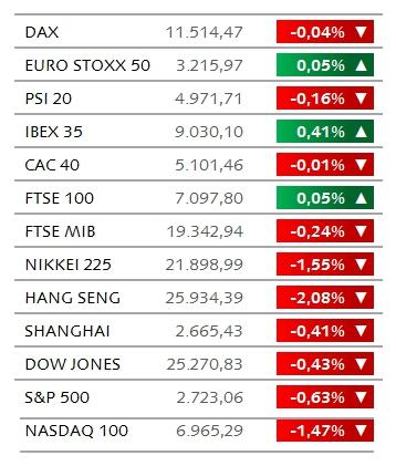 f60263aff6210 Os mercados europeus abriram mistos depois de terem sido revelados os  resultados dos testes de stress a 48 instituições europeias na Sexta-feira.