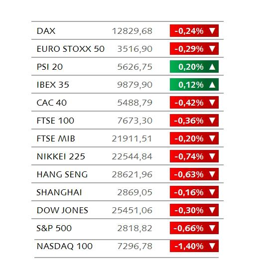 81a6d6a86361b Os mercados europeus abriram na linha de água numa semana em que mais de 70  empresas do índice europeu STOXX 600 apresentam os seus resultados.