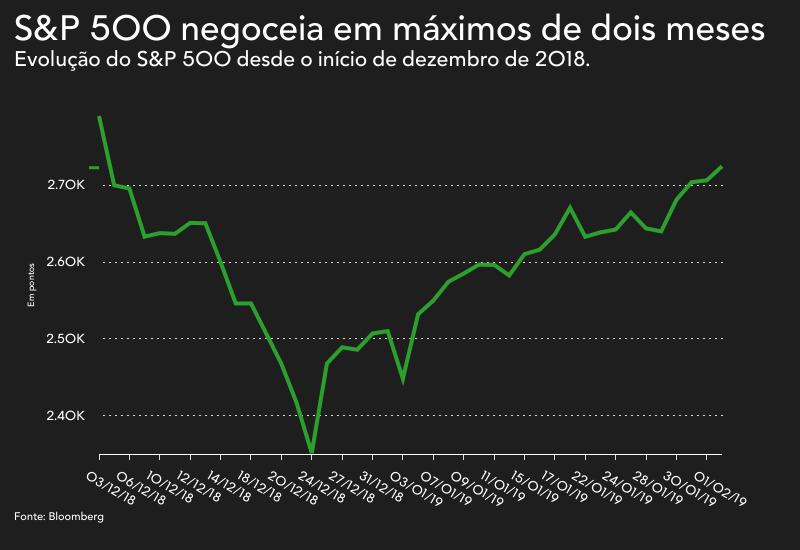 fde0179dae776 O índice S P 500 está a valorizar pela quinta sessão consecutiva com a  época de resultados a animar as bolsas norte-americanas.